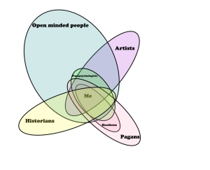 Community Venn diagram